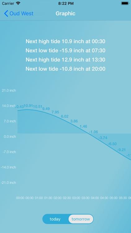 Tides for Fishermen screenshot-3