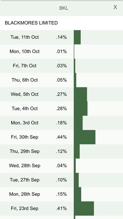 ASX Daily Gross Short Sales screenshot-5