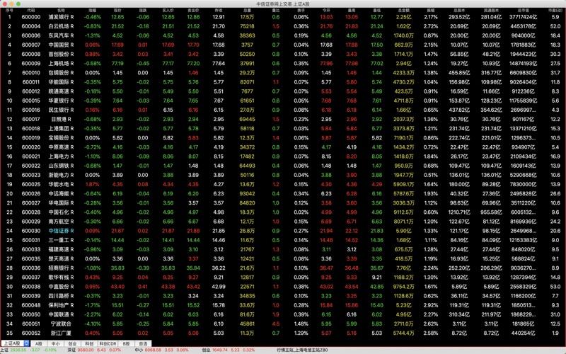 中信证券网上交易 for Mac