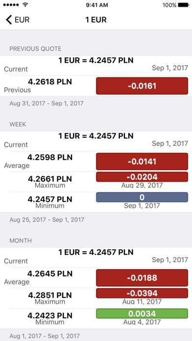 Fast Exchange Rate screenshot three