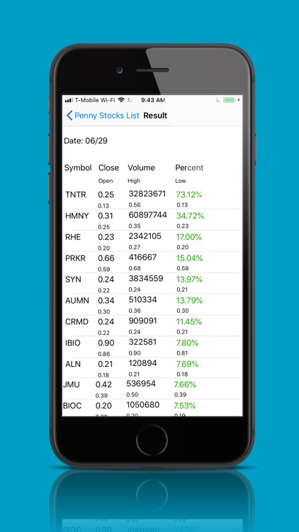 Penny Stocks List - Intraday