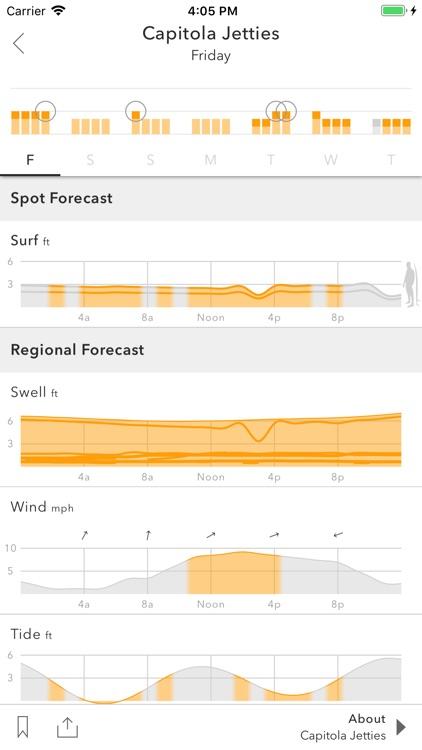 Spitcast Surf Forecast by Jack Mullis