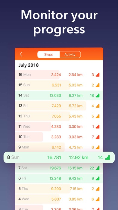 Download Stepz - Step Counter & Tracker for Pc