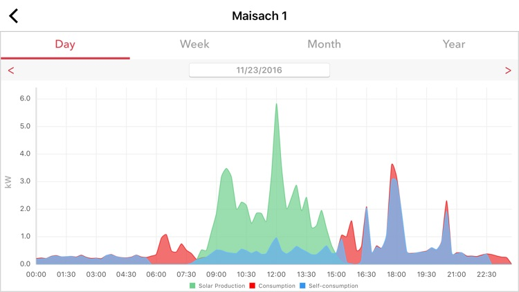 SolarEdge Monitoring screenshot-7