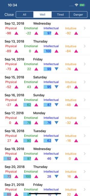 BiorhythmΩ Screenshot