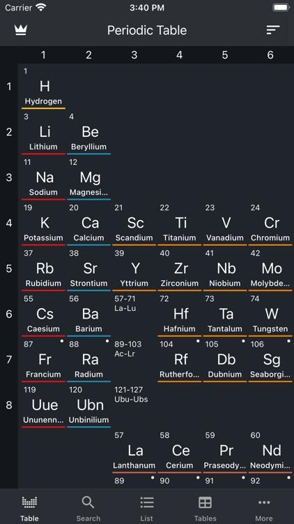 Periodic Table 2021(Chemistry)