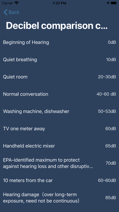 DecibelMeter - Noise detectorのおすすめ画像3