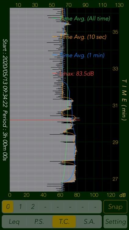 Sound Level Analyzer PRO screenshot-5