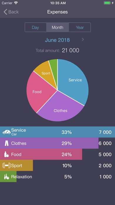 Expenses OK - expenses tracker Screenshot