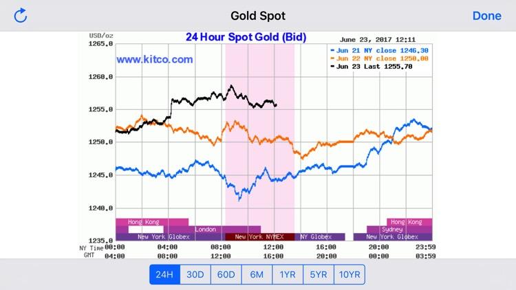 GoldSpy - Gold Price Spot screenshot-3