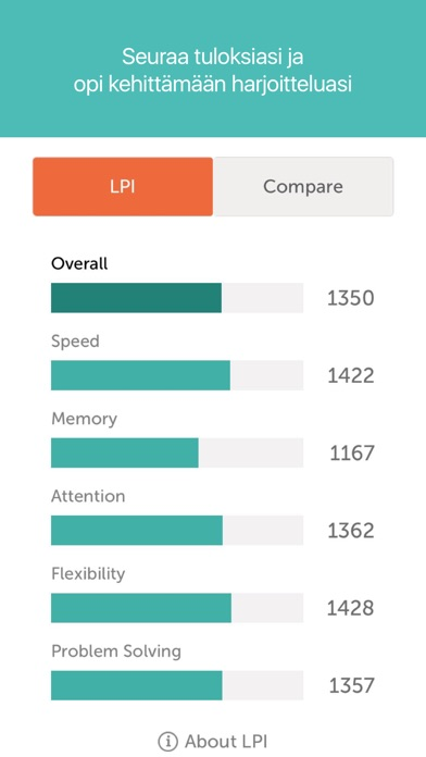 Screenshot for Lumosity – älyharjoitukset in Finland App Store