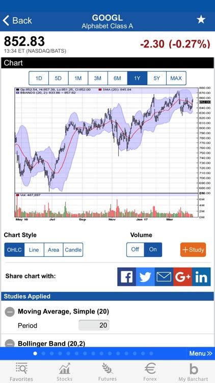 Barchart Stocks & Futures