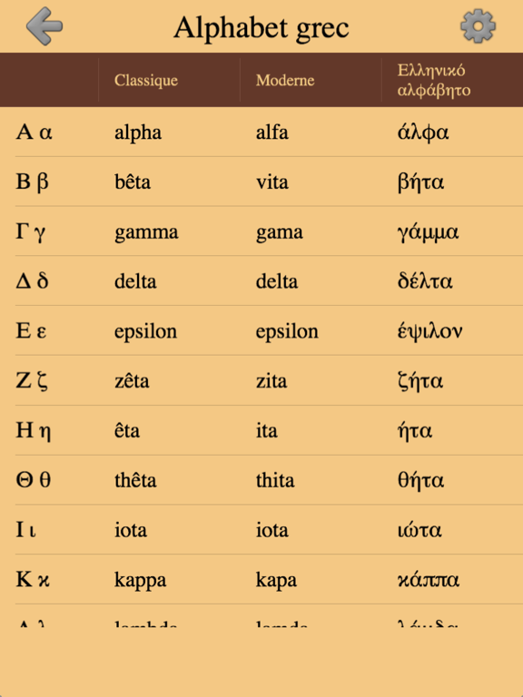Lettres grecques et alphabet 2