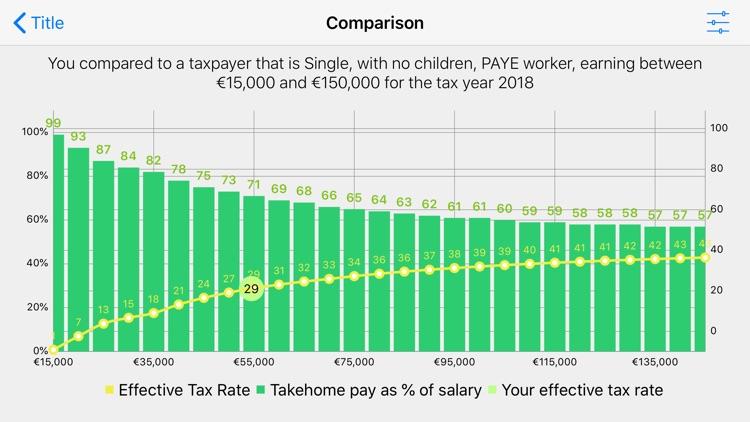 Irish PAYE Tax Calculator