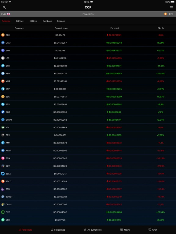 CryptoCoins Forecast Screenshots