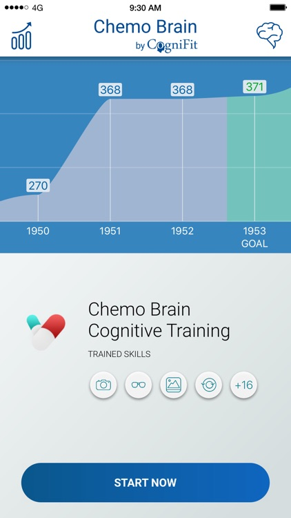 Chemo Brain Test and Training