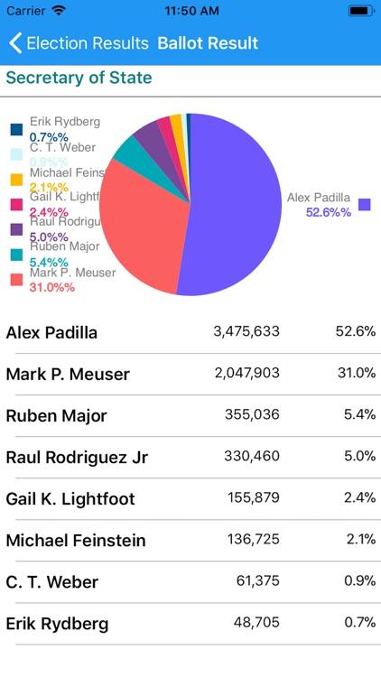 Vote California screenshot-5