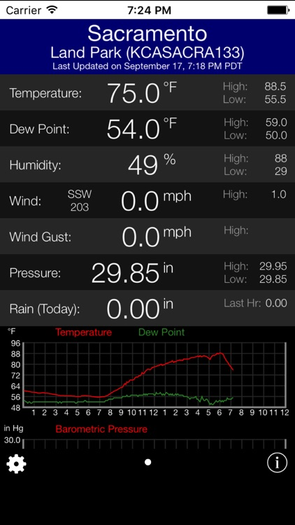 PWS Weather Station Monitor