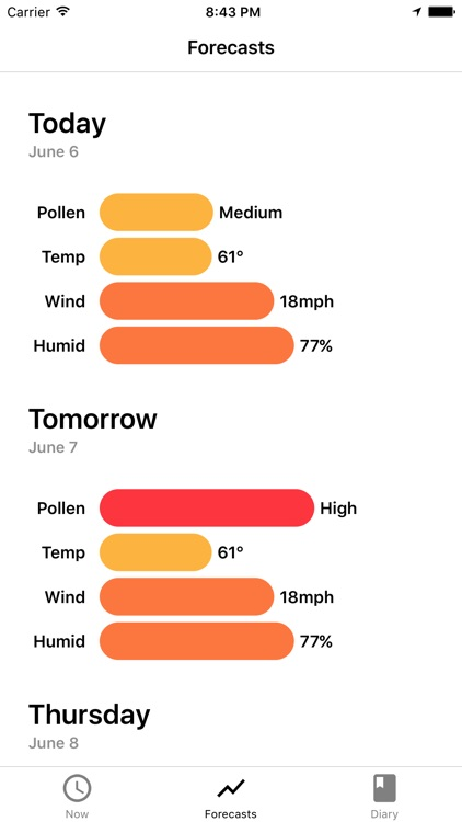 My Pollen Forecast - Allergies