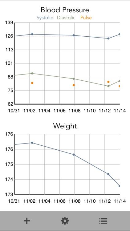 Chart My BP