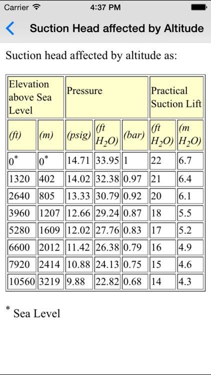 Pumps Basics - Mechanical & Petroleum Engineers