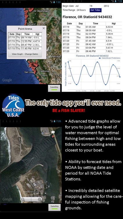 West Coast U.S.A. Tide Tables w/ Weather