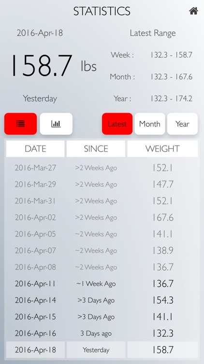 Weigh Yourself: Daily Weight Tracker Full Version screenshot-1