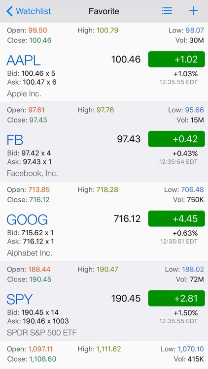 Fibonacci Stock Chart - trading signal in stocks