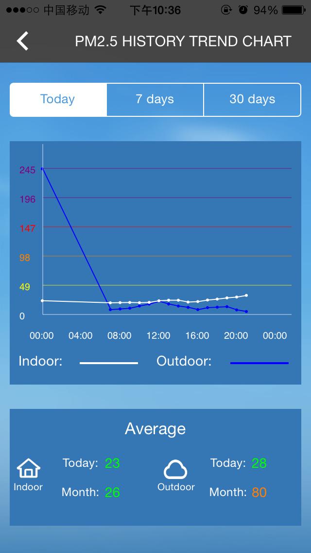 SmartAir PM 2.5のおすすめ画像1