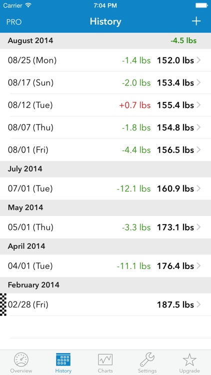 WeightDrop – Weight Tracker and BMI Control Tool for Weight Loss - Get Fit & Lose Weight
