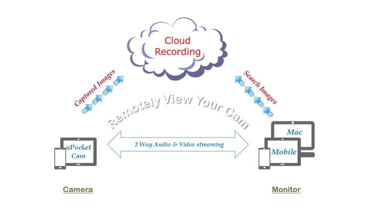 uPocketCam - 2 Way & Cloud