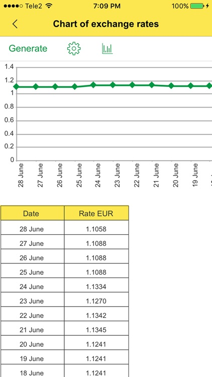 Currency: Convert Foreign Money Exchange Rates for Currencies from USD Dollar into EUR Euro