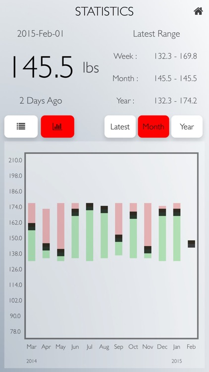 Weigh Yourself: Daily Weight Tracker Full Version screenshot-2