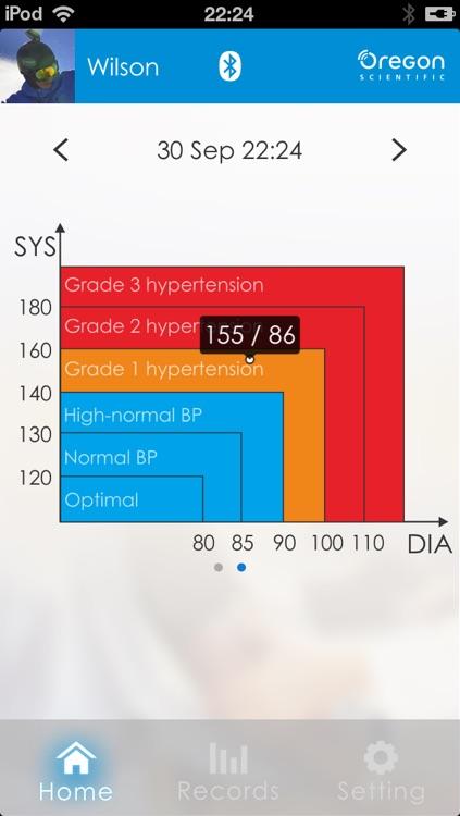Ssmart Blood Pressure Monitor