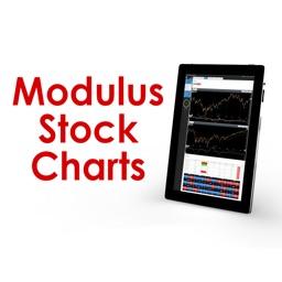 Modulus Stock Charts