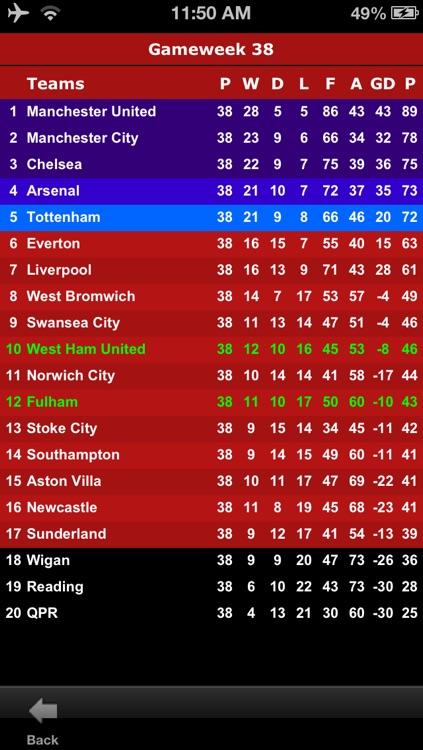 Premier League Football Pro screenshot-4
