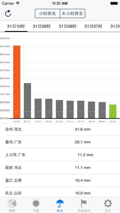 China Real-Time Weatherのおすすめ画像5