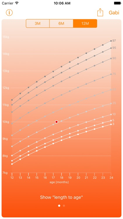 Centiles: Baby Growth Charts