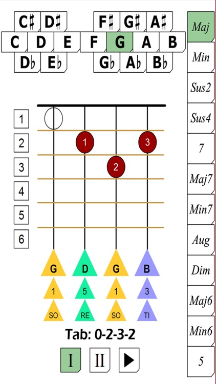 Ukulele Chords Breakdown