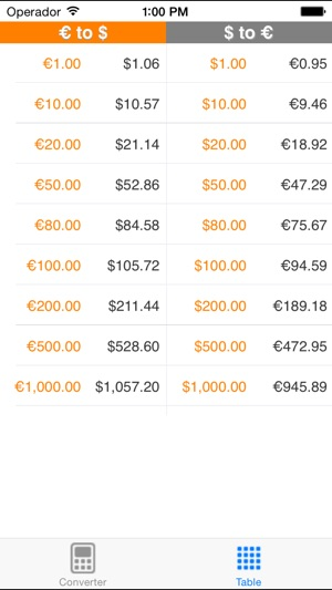 euro to dollar premium on the app store