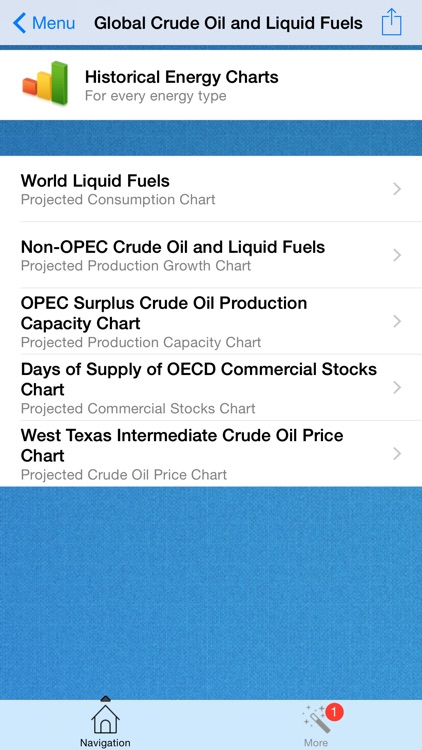 Oil and Gas Short-Term Energy Forecast
