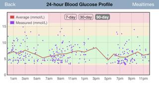RapidCalc Diabetes Managerのおすすめ画像5
