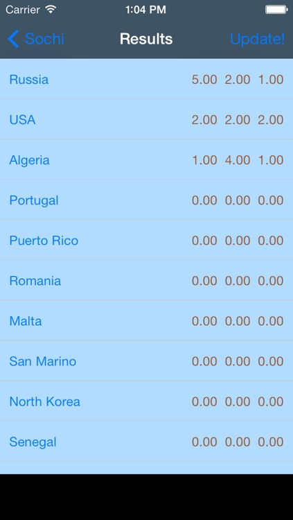 Medals forecast for the Games 2014 in Sochi screenshot-3
