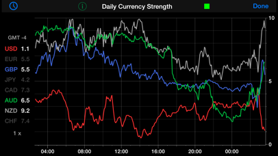 Forex Strength Meter by QM4 Designs (iOS, United States) - SearchMan