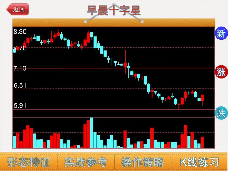 抄底K线形态HD-炒股必备知识 screenshot-4
