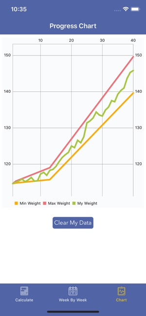 Pregnancy Bmi Weight Tracker On The App Store