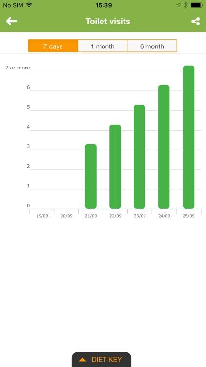 IBS Diet & Low-FODMAP Tracker screenshot-3