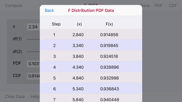 F-Distribution Function screenshot-4
