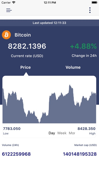 Bit Ticker for Crypto Coins