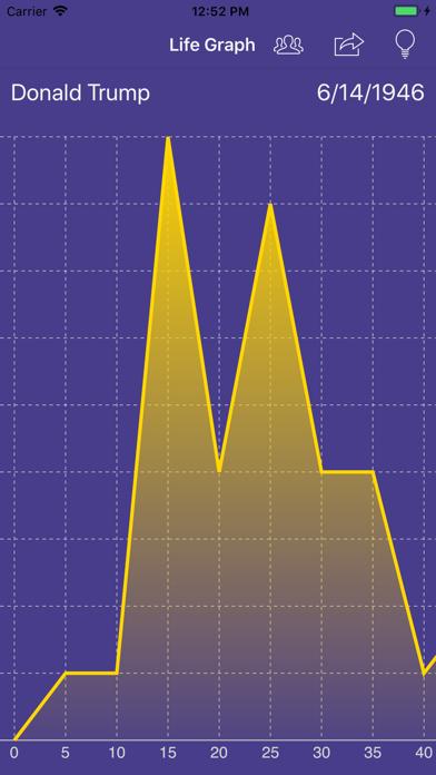 Your Life Graphのおすすめ画像1